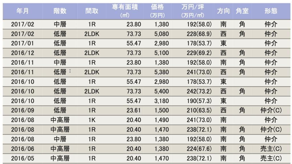 東京カンテイ|マンション価格情報サービス