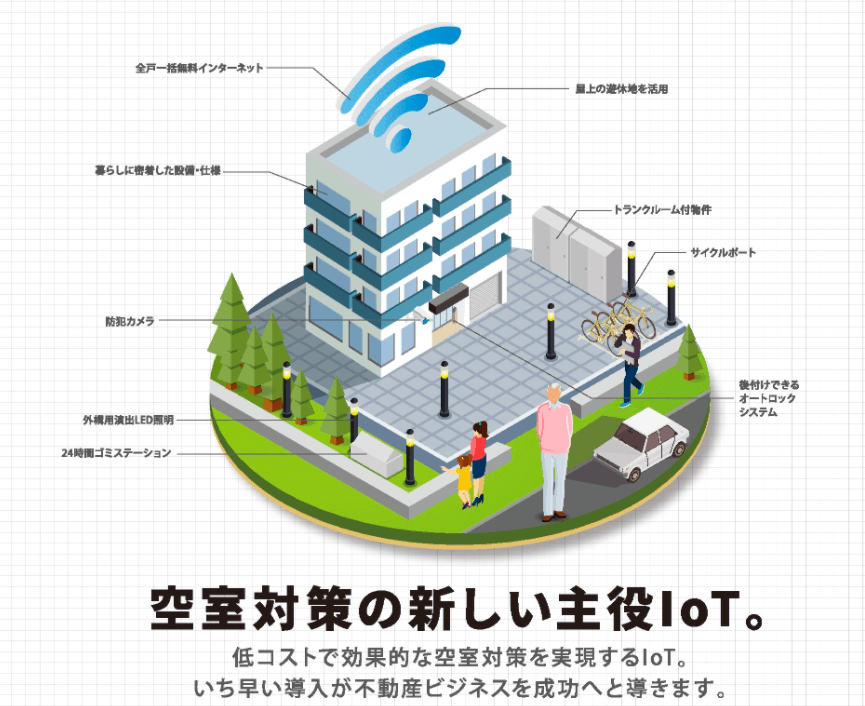 空室対策の新しい主役IoT